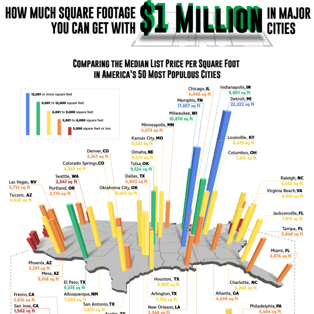 What Size Home Can You Get for $1 Million in Major Cities infographic