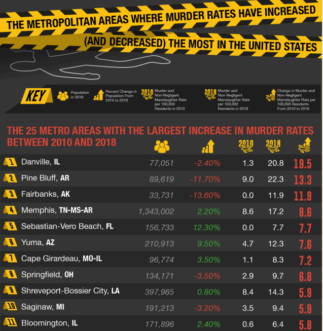 Where in the U.S. Have Murder Rates Increased and Decreased the Most infographic