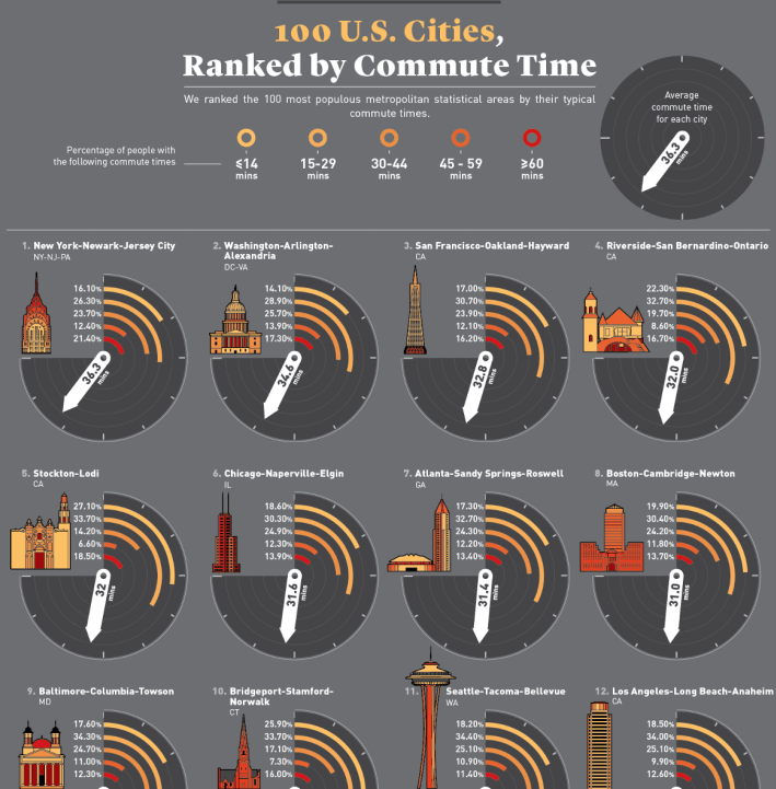 Which Cities Have the Best and Worst Commutes infographic