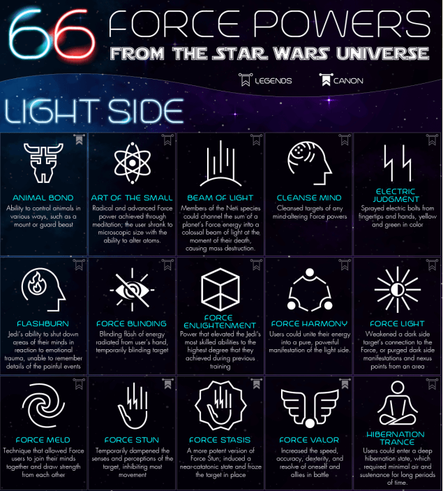 66 Star Wars Force Powers infographic