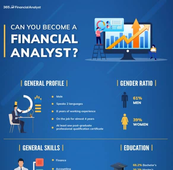 Can You Become a Financial Analyst infographic