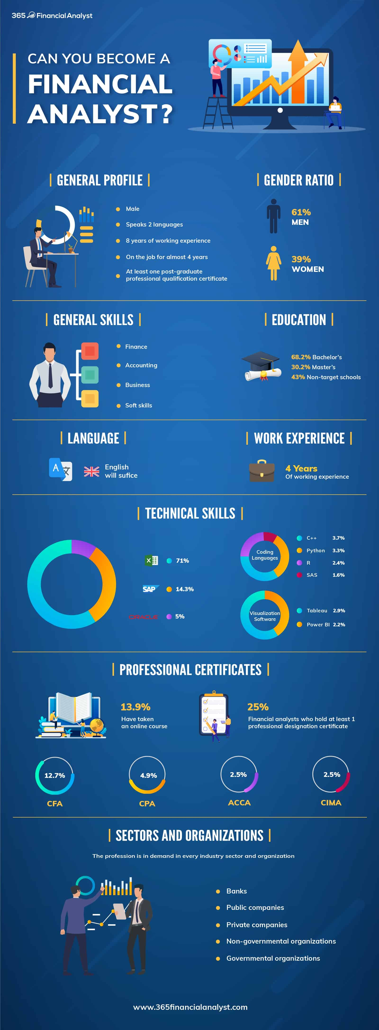 Can You Become a Financial Analyst