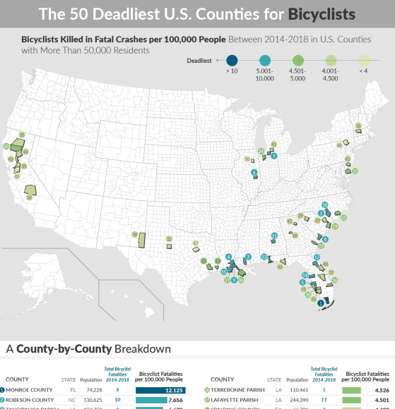 The Deadliest Counties in the United States for Bicyclists infographic