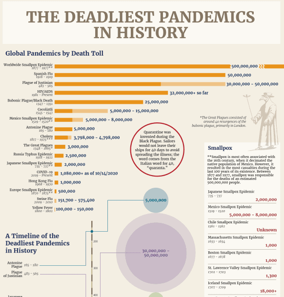 The Deadliest Pandemics Of All Time infographic