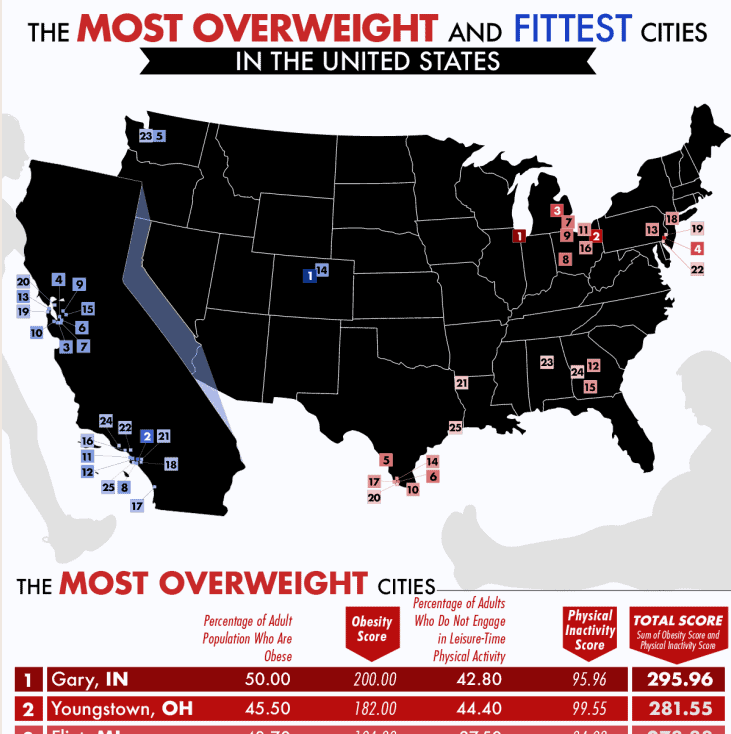 The Most Overweight cities in the United States infographic