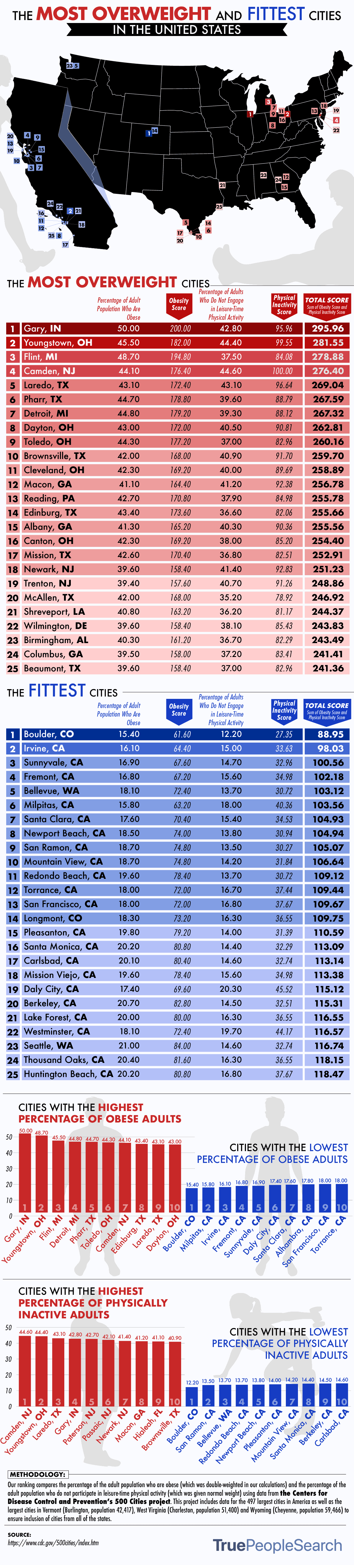 The Most Overweight cities in the United States
