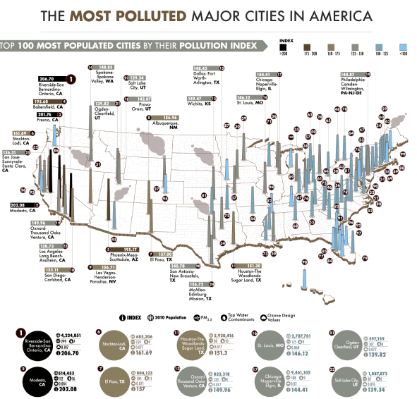 The Most Polluted Cities in the United States infographic