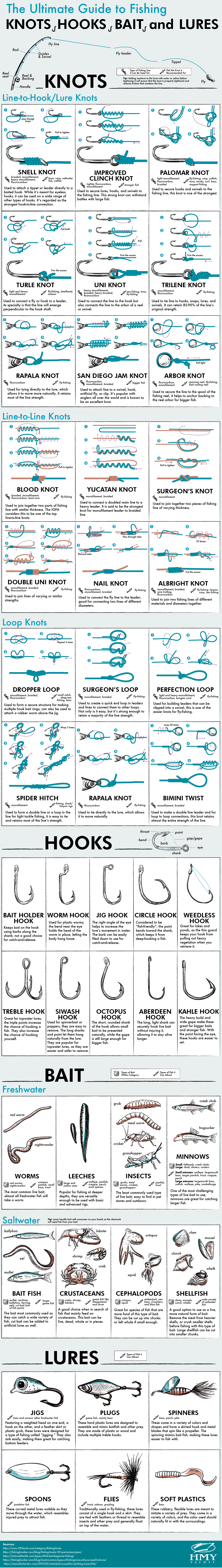 The Ultimate Fisherman's Guide to Knots, Hooks, Bait, and Lures