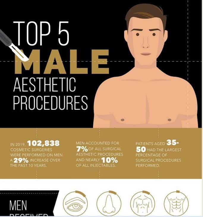 Top 5 Male Aesthetic Procedures infographic