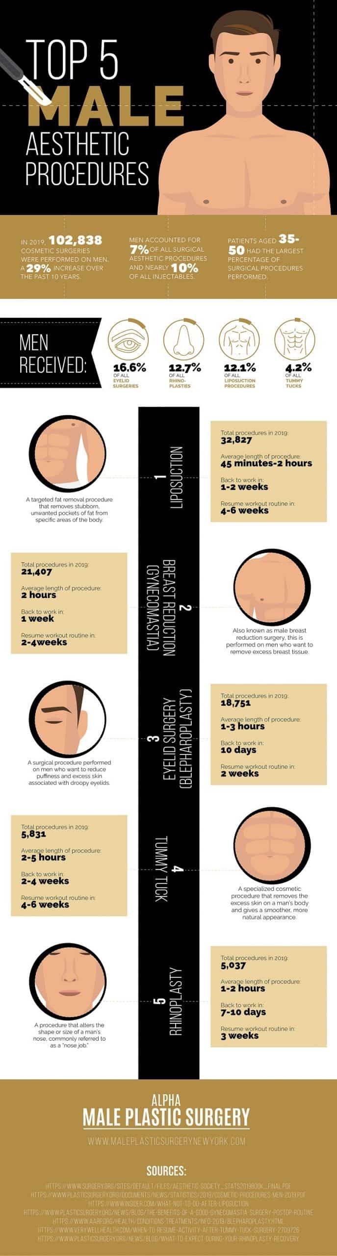 Top 5 Male Aesthetic Procedures