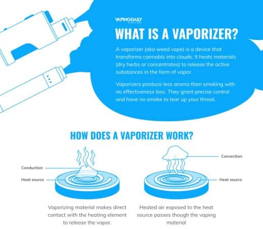 What is a Vaporizer infographic