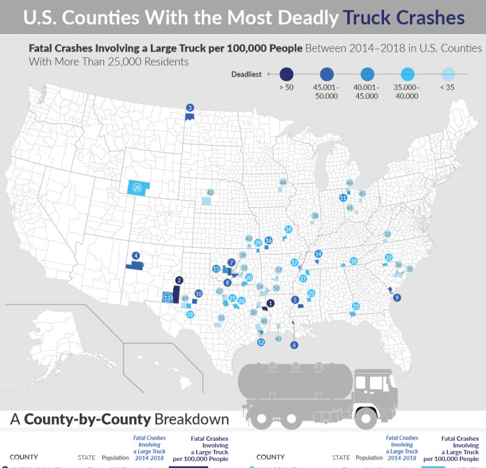 Counties with the Deadliest Truck Crashes infographic