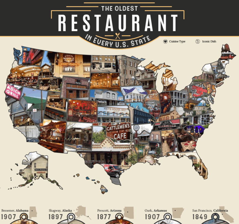 Oldest Restaurant in Every State infographic