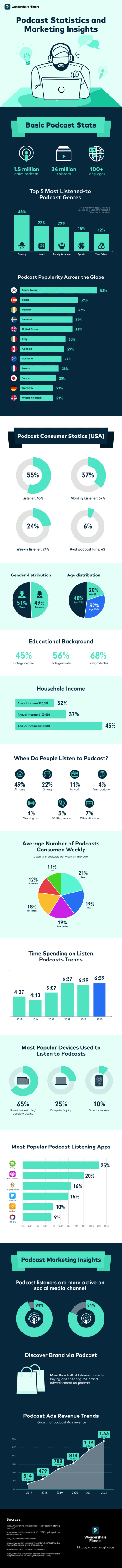 Podcast Stats and Marketing Insights