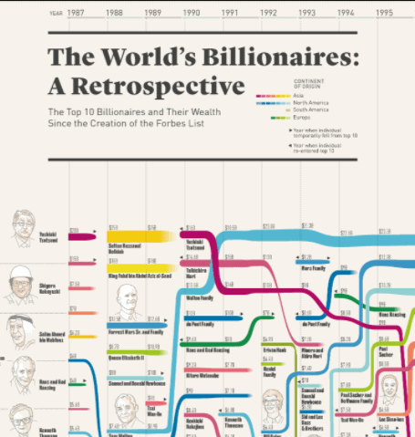 The Top 10 Richest Billionaires in Each Year Since 1987 infographic