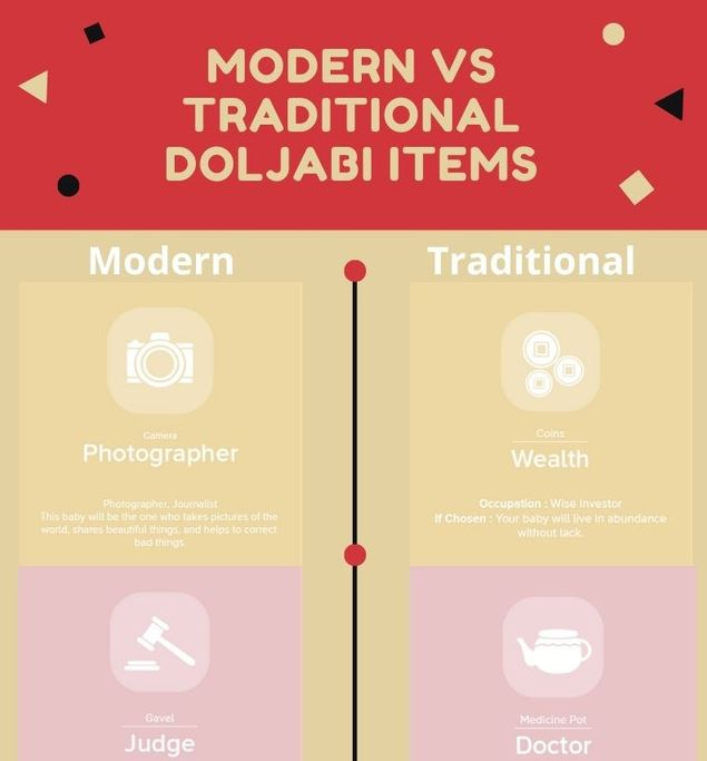 Modern Doljabi vs Traditional Doljabi Items infographic