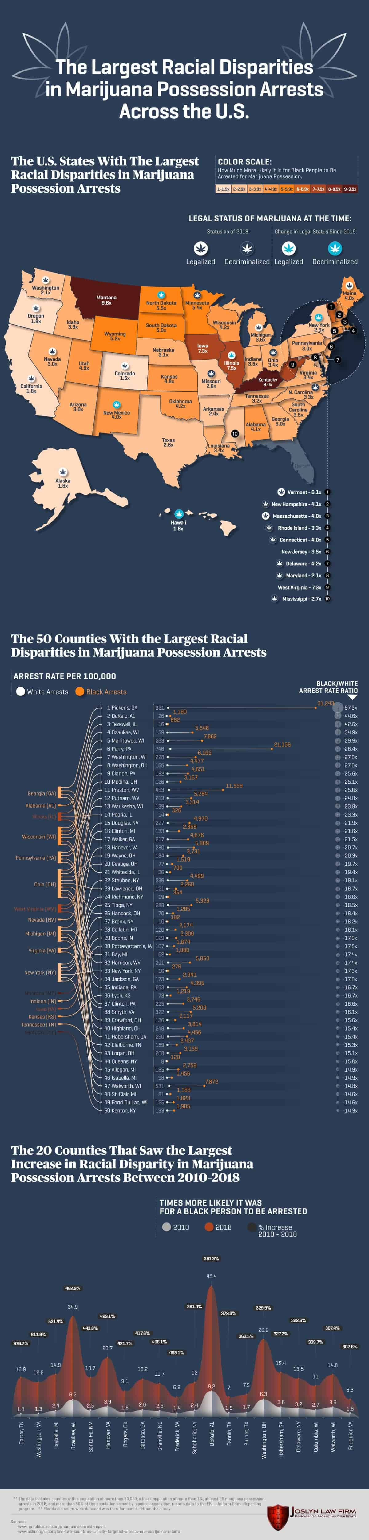 Racial Disparity Marijuana Arrests-min