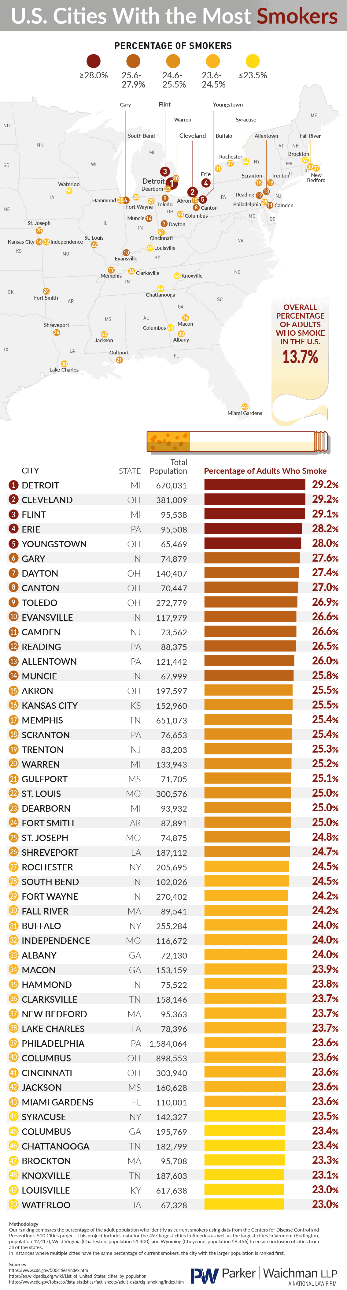 The Cities With the Highest Frequency of Smokers in the United States