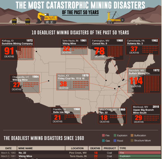 The Deadliest Mine Disasters of the Past 60 Years infographic
