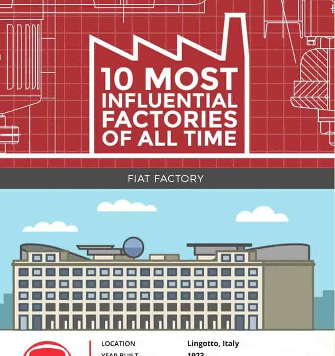 10 Most Influential Factories Of All Time infographic