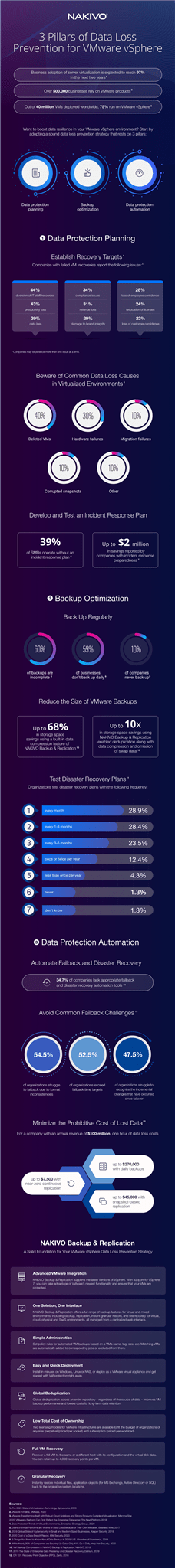 3 Pillars of Data loss prevention for Vmware Vsphere