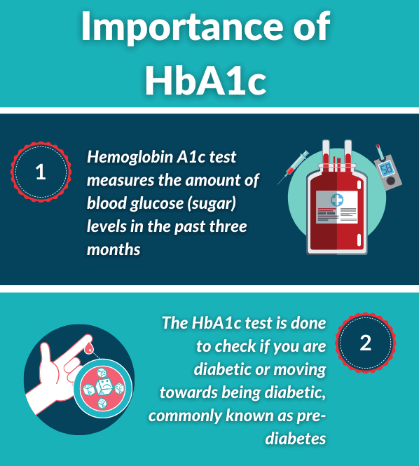 Importance of HbA1c and Diabetes Symptoms infographic