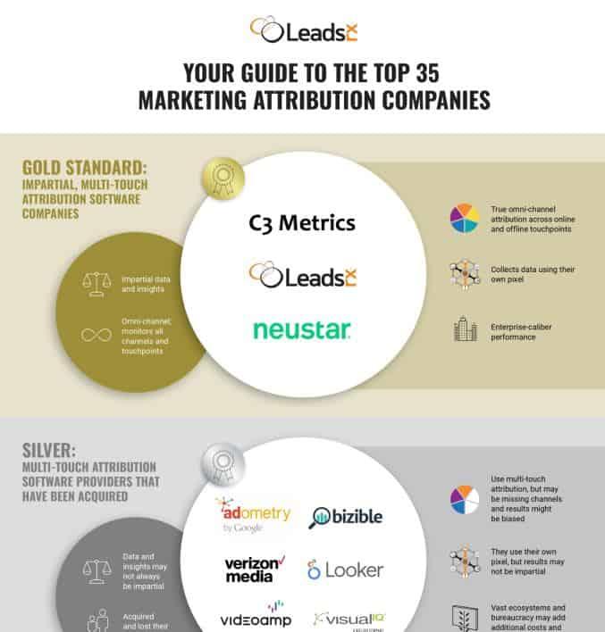 Marketing Attribution Infographics