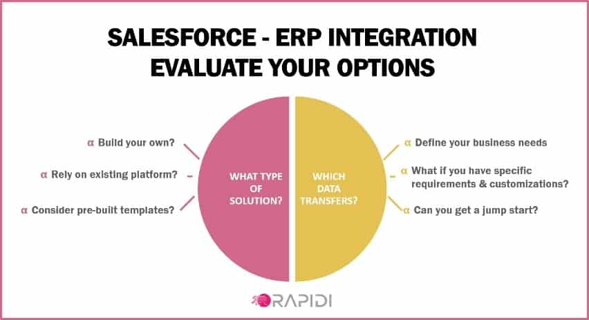 Salesforce ERP Integration Evaluate Your Options Carefully