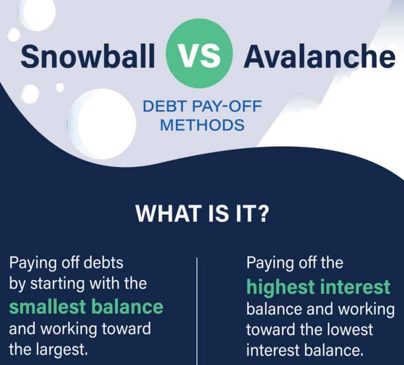 Snowball vs Avalanche - Debt Payoff Methods infographic