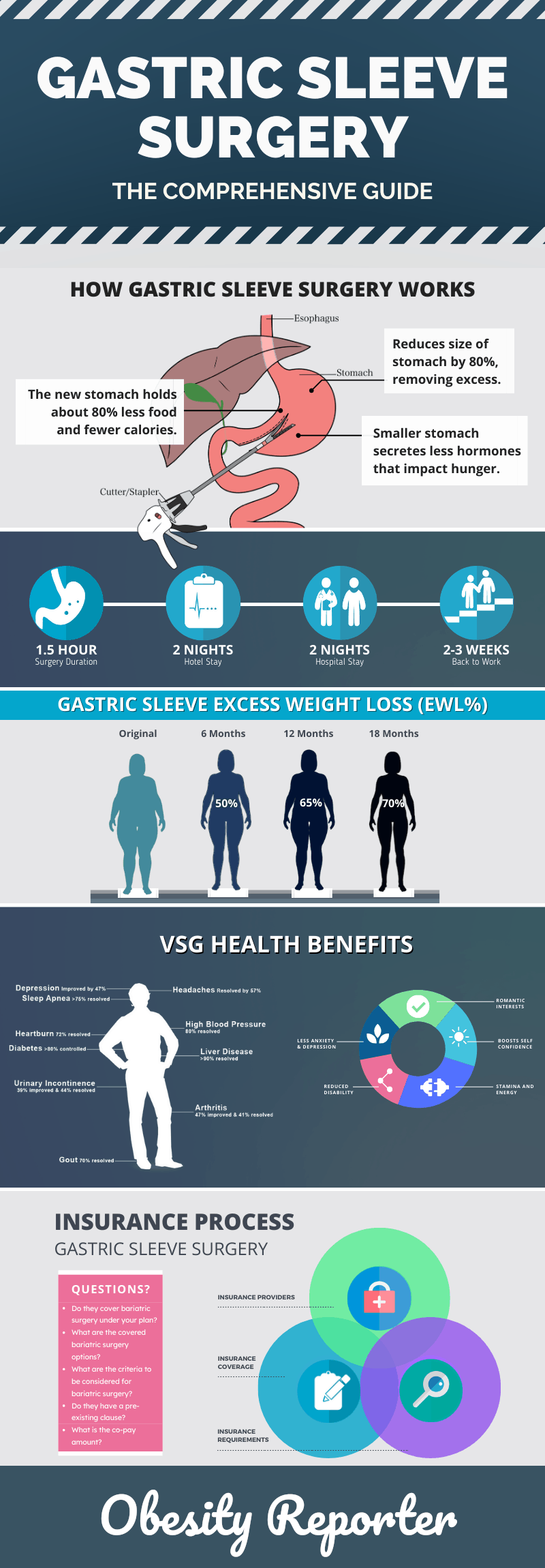 The Comprehensive Gastric Sleeve Surgery Guide (Vertical Sleeve Gastrectomy)