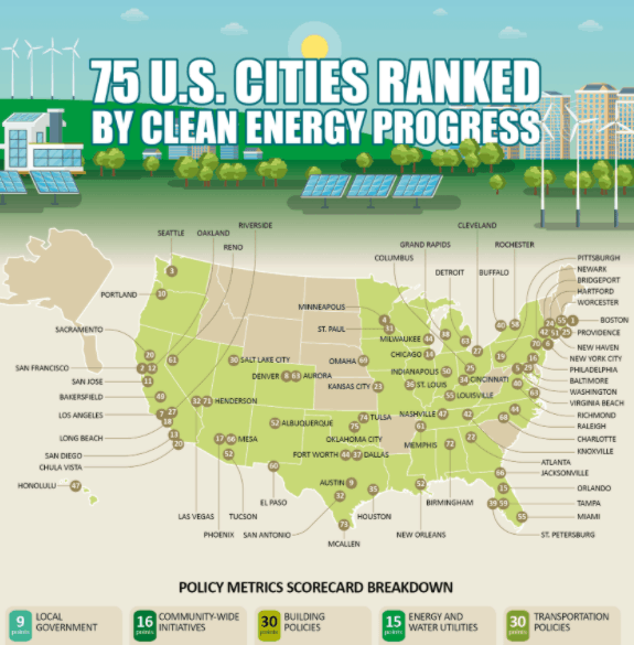 cities-ranked-clean-energy-progress infographic