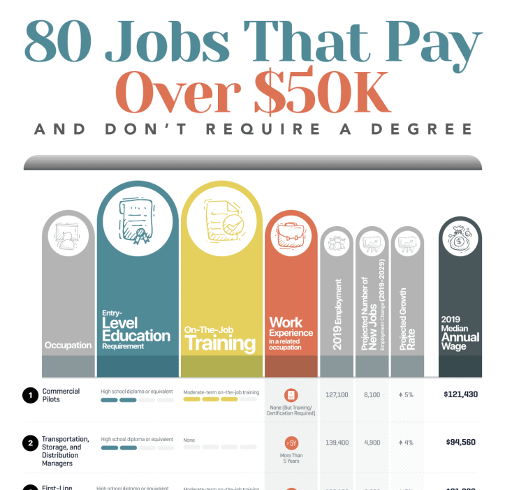 80 Careers That Pay Over $50K and Don't Require a Degree infographic