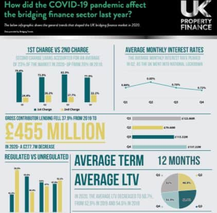 Bridging Sector Bouncing Back After £278m Fall in 2020 infographic