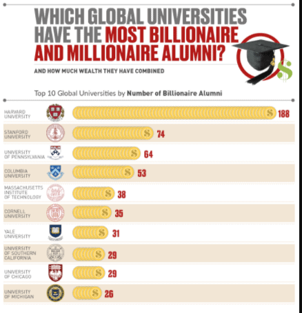 These are the Global Universities That Churn Out the Most Billionaire and Millionaire Alumni infographic