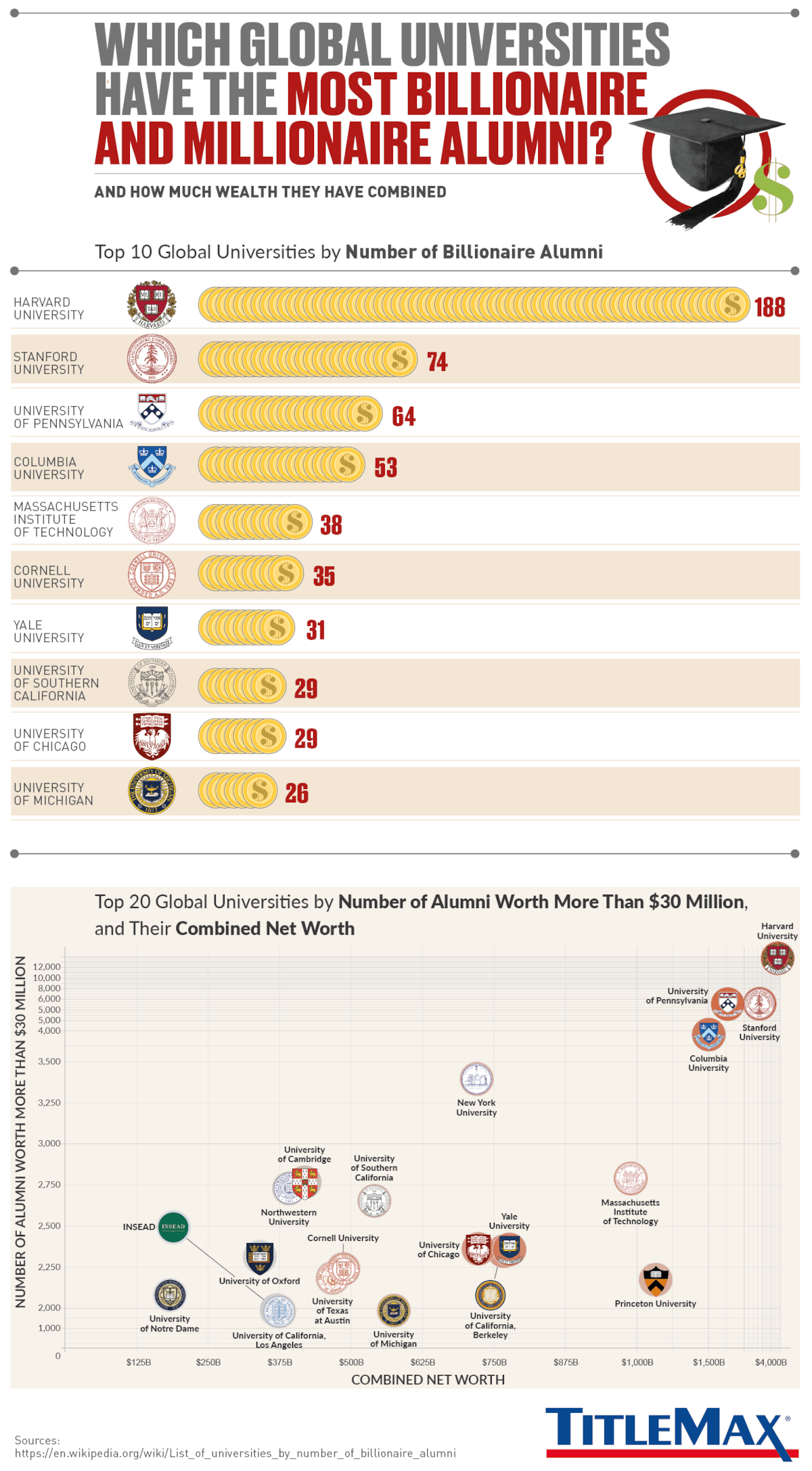 These are the Global Universities That Churn Out the Most Billionaire and Millionaire Alumni