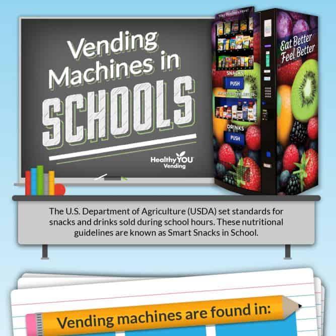 Vending Machines in Schools Infographic info