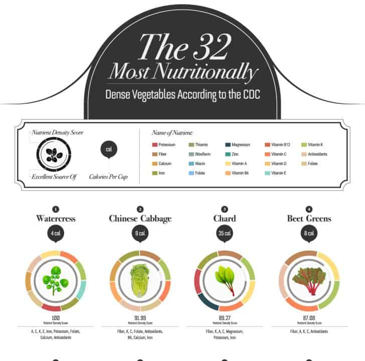 The 32 Most Nutritional Vegetables According to the CDC infographic