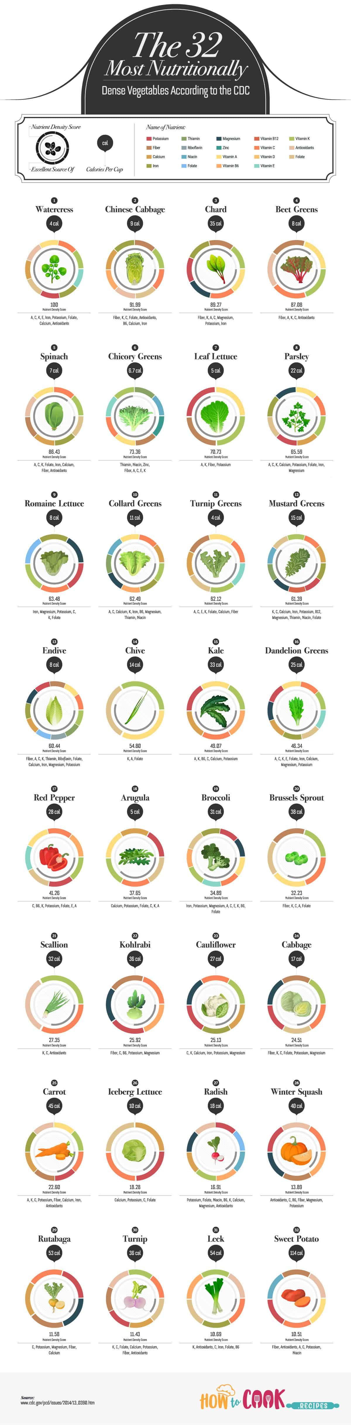 The 32 Most Nutritional Vegetables According to the CDC