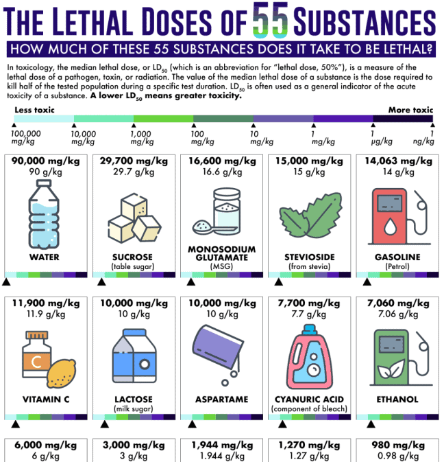 TheMedianLethal Doses of 55 Substances infographic