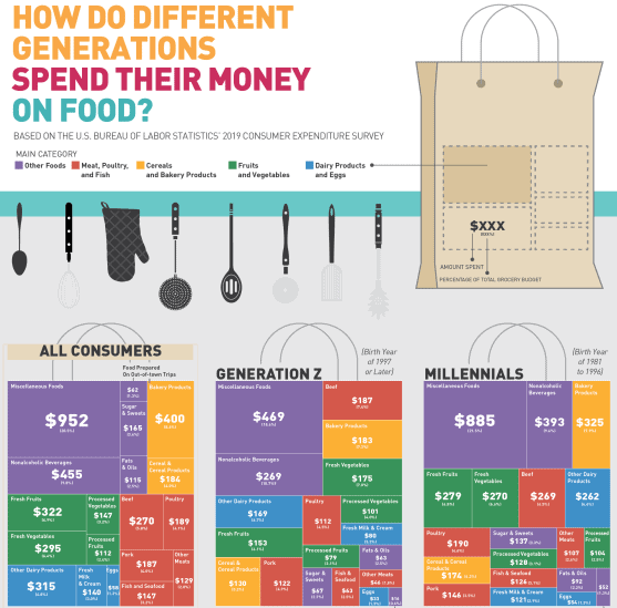 This is How Different Generations Spend Their Money on Food infographic