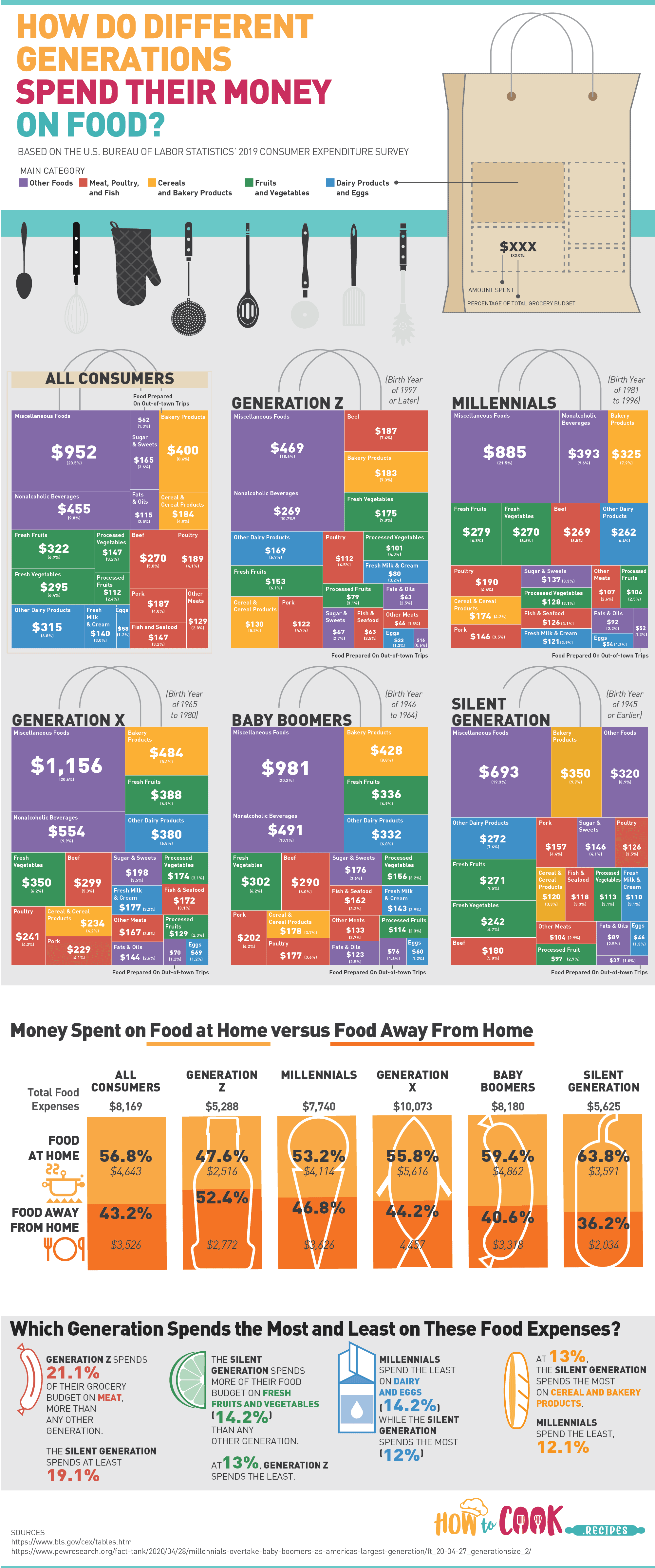 This is How Different Generations Spend Their Money on Food