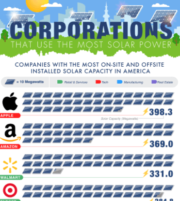 Which Corporations Use the Most Solar Power infographic