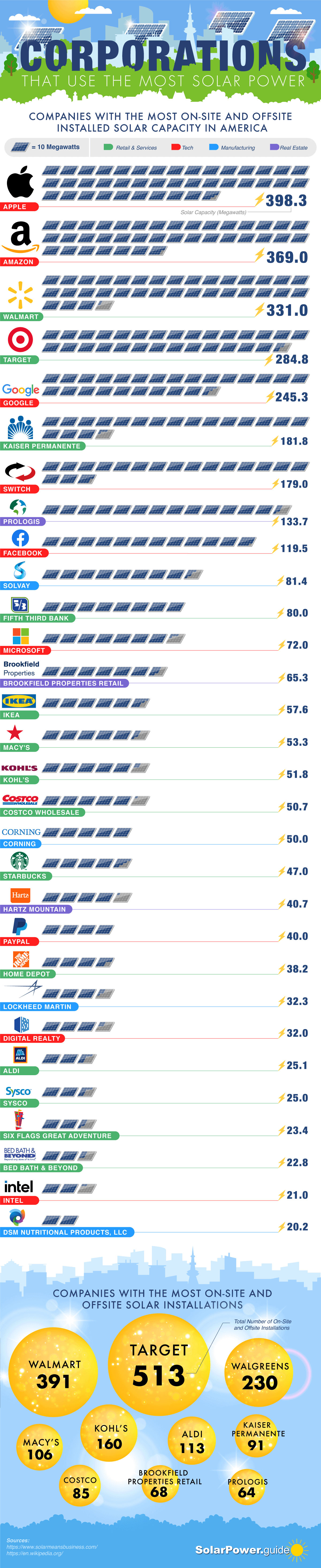 Which Corporations Use the Most Solar Power
