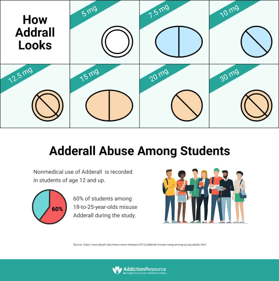 Adderall Addiction Abuse and Prevention