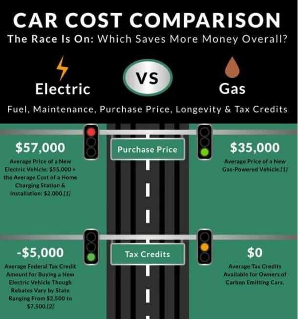 Electric Car vs Gas Costs Which Truly Saves You The Most Money infographic