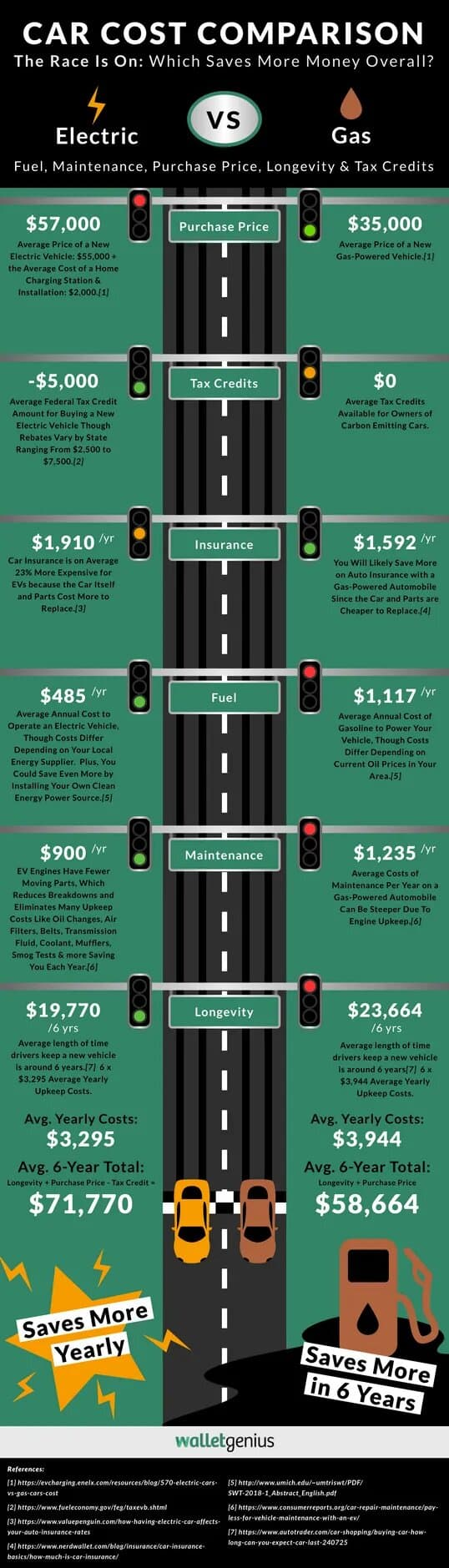 Electric Car vs Gas Costs Which Truly Saves You The Most Money