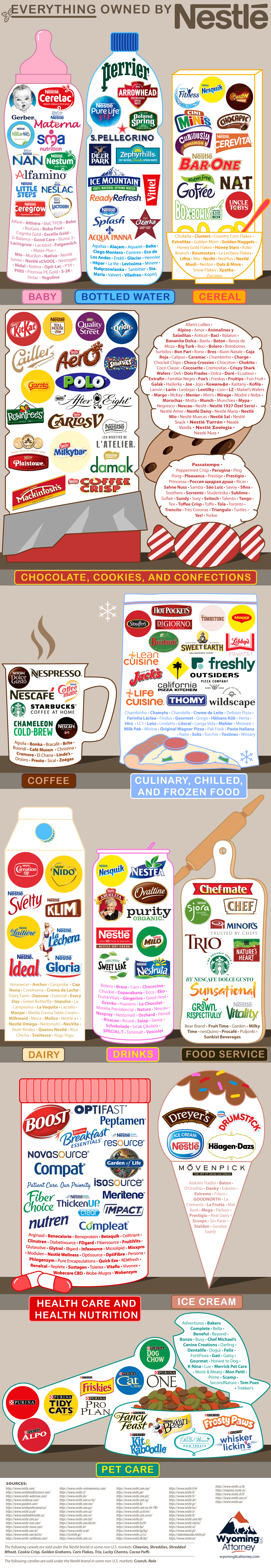 Every Brand That Nestle Owns