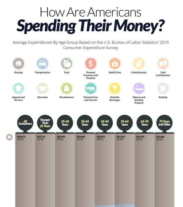How Americans of Different Ages Are Spending Their Money infographic