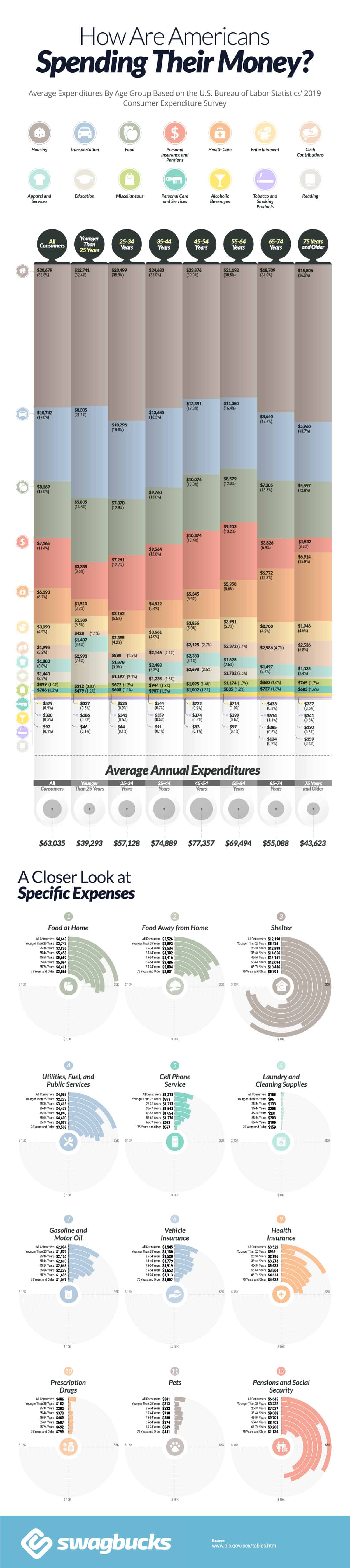 How Americans of Different Ages Are Spending Their Money
