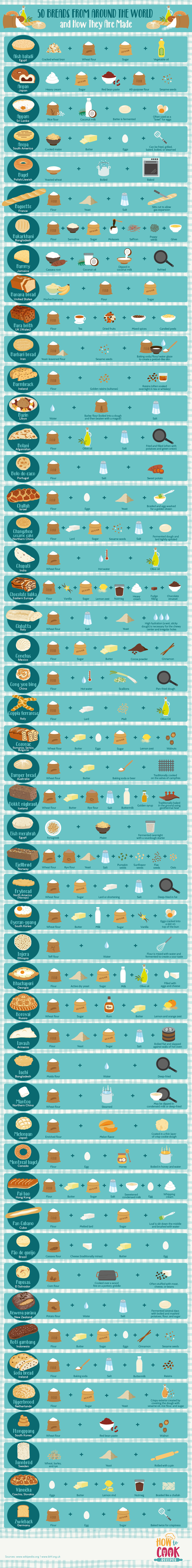 How Different Breads From Around the World Are Made